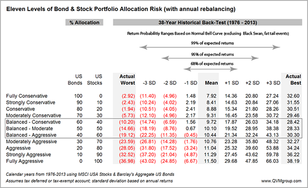 38 year stock bond allocation returns history