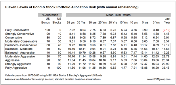 stock bond allocation returns over various periods